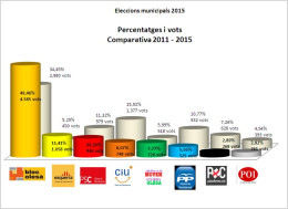 Grafic comparativa percentatge eleccions municipals 2015